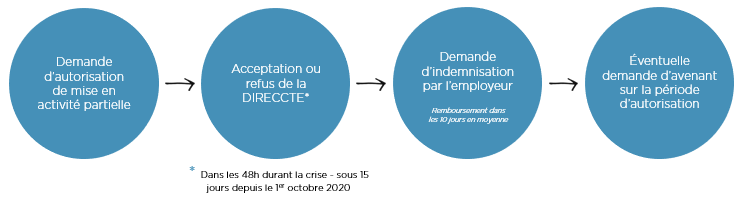étapes-procedure-activite-partielle
