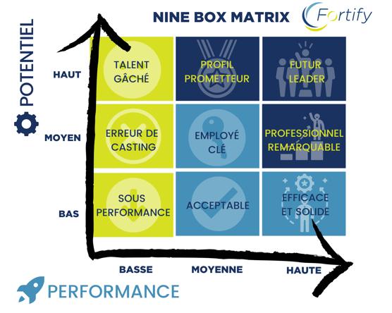 Nine box matrix Fortify