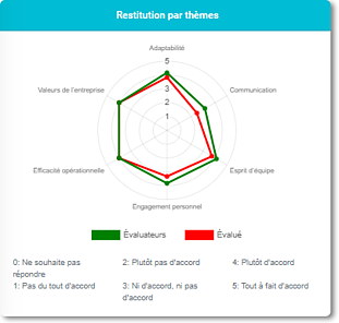 feedback-360-profil