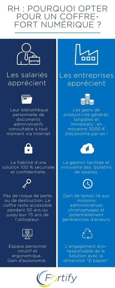 infographie-coffre-fort-numérique
