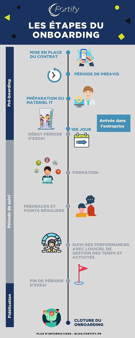 infographie-onboarding-étapes